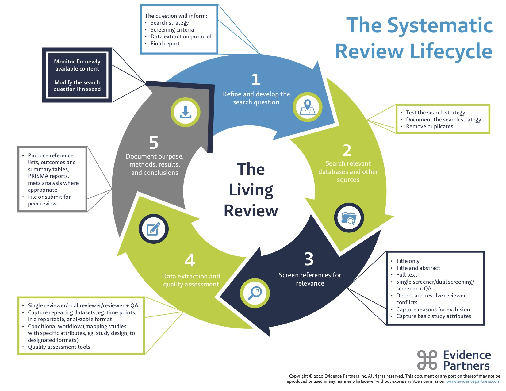 The Systematic Review Lifecycle: 1. Define and develop the research question. 2. Search relevant databases and other sources. 3. Screen references for relevant. 4. Data extraction and quality assessment. 5. Document purpose, methods, results, and conclusions. Monitor for newly available content and modify the search question if needed.
