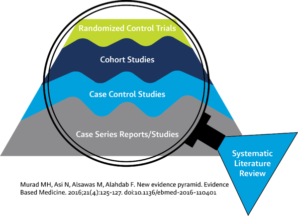systematic literature review Murad Graphic