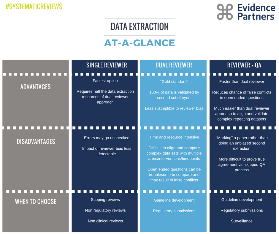 DATA-EXTRACTION-CHART