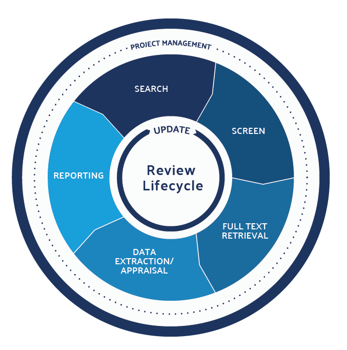 Systematic-Literature-Review-Lifecycle-cropped